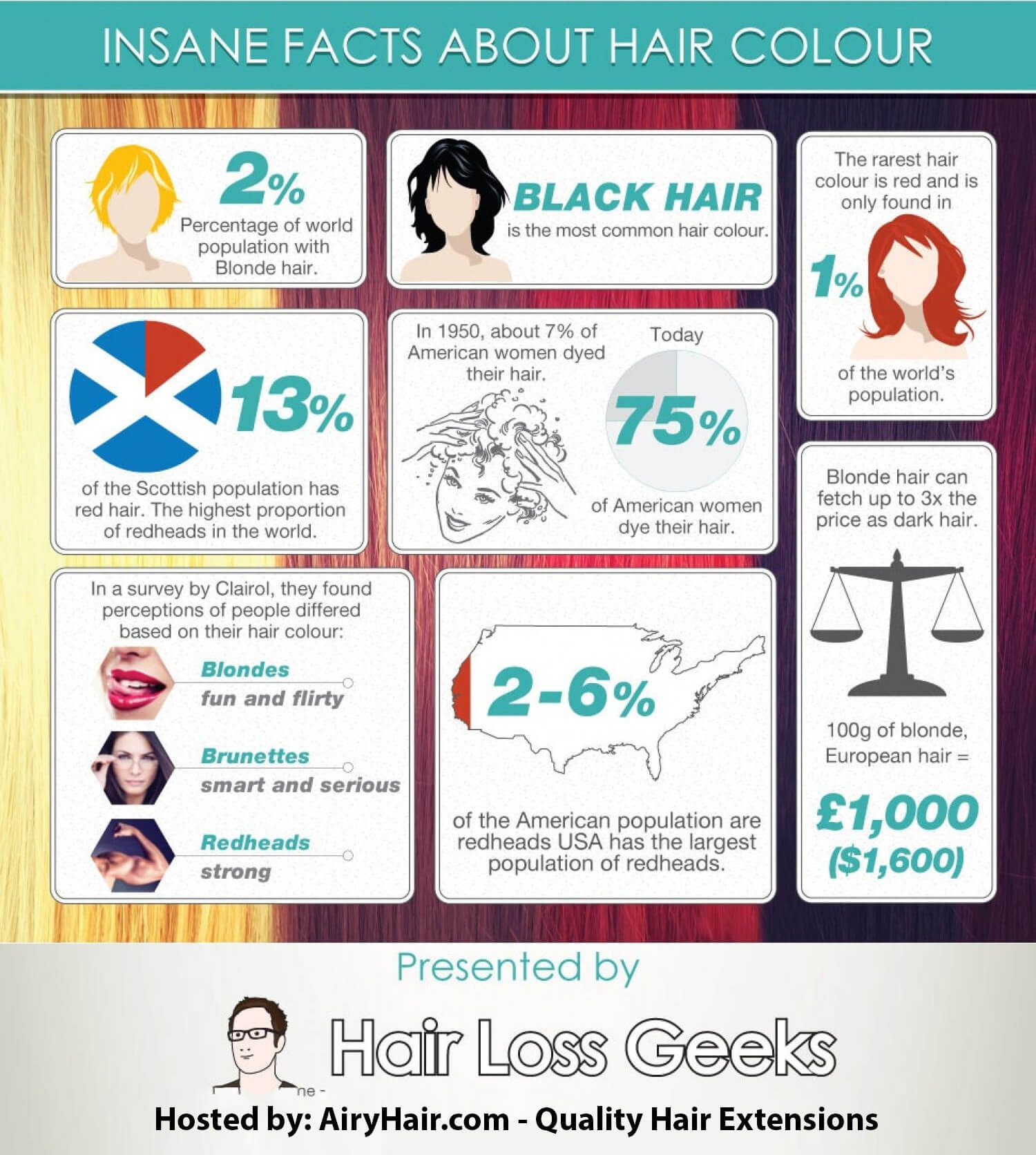 Top 10 Facts About Hair Color