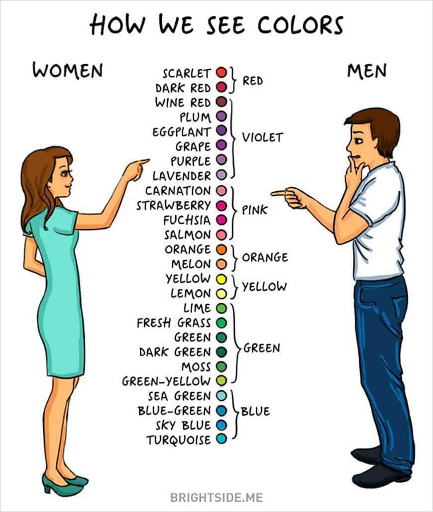 Men vs. Women: Colors