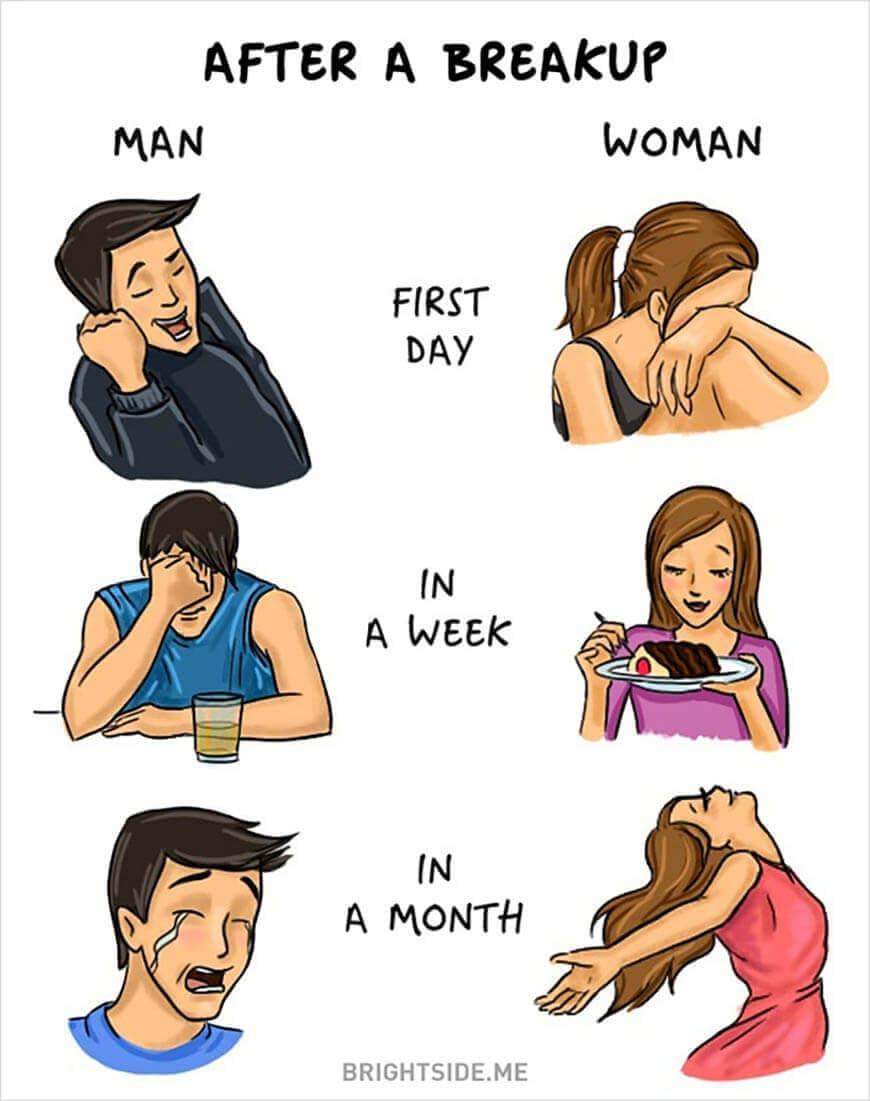 Men vs. Women: Breakup