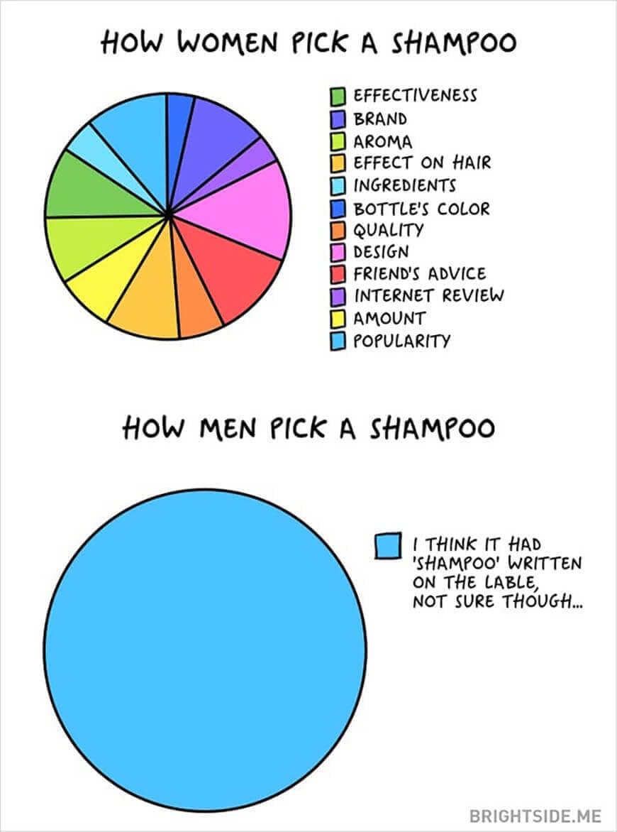 Men vs. Women: Shampoo