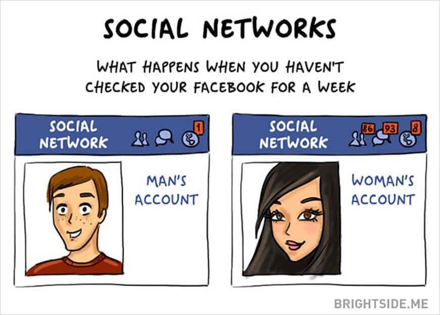 Men vs. Women: Social Networks
