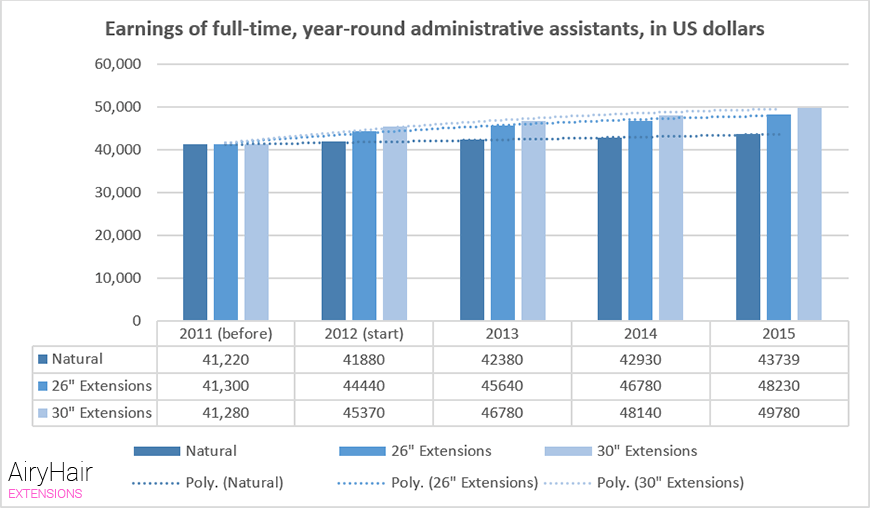 Earnings of full-time, year-round administrative assistants, in US dollars