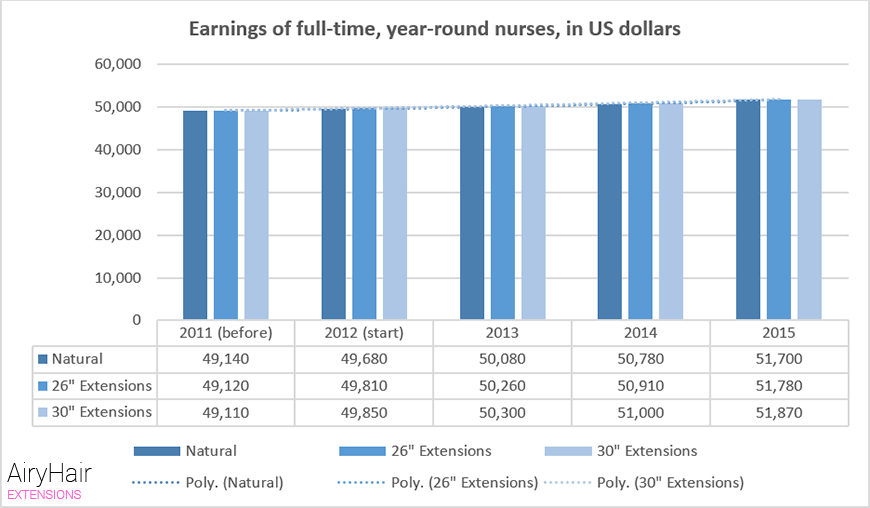 Earnings of full-time, year-round nurses, in US dollars