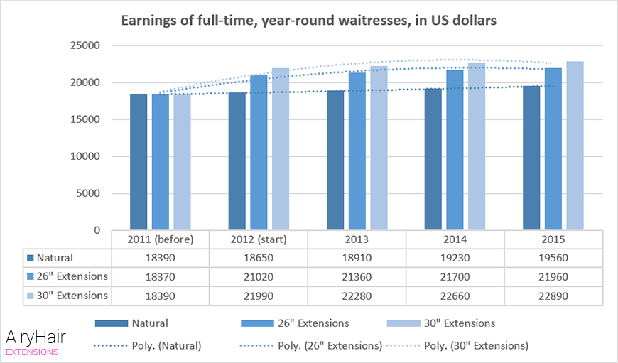 Earnings of full-time, year-round waitresses, in US dollars