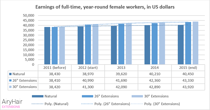 Earnings of full-time, year-round female workers, in US dollars