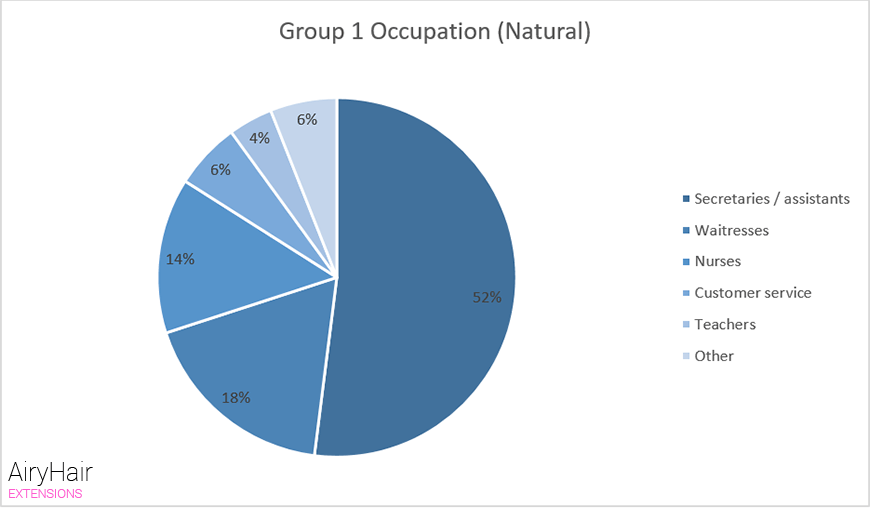 Group 1 Occupation (Natural)